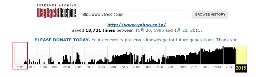 Internet Archive 閲覧したい年のグラフを押下