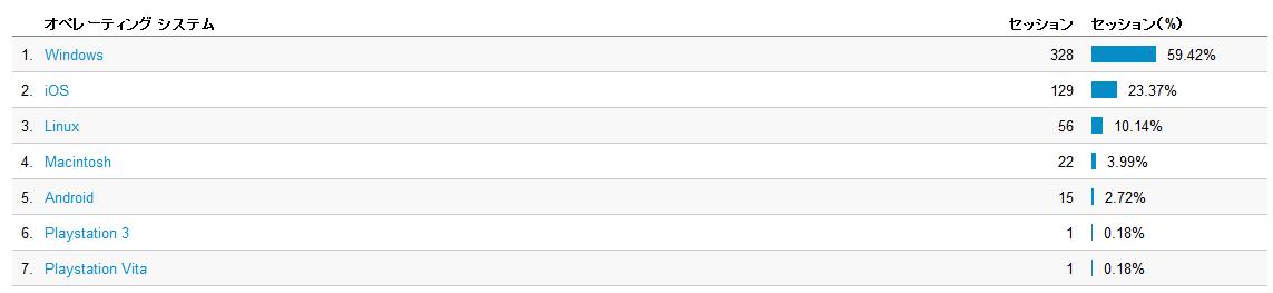 ブログを訪問する人のOS表