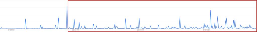 Google AdSenseのレポートグラフ