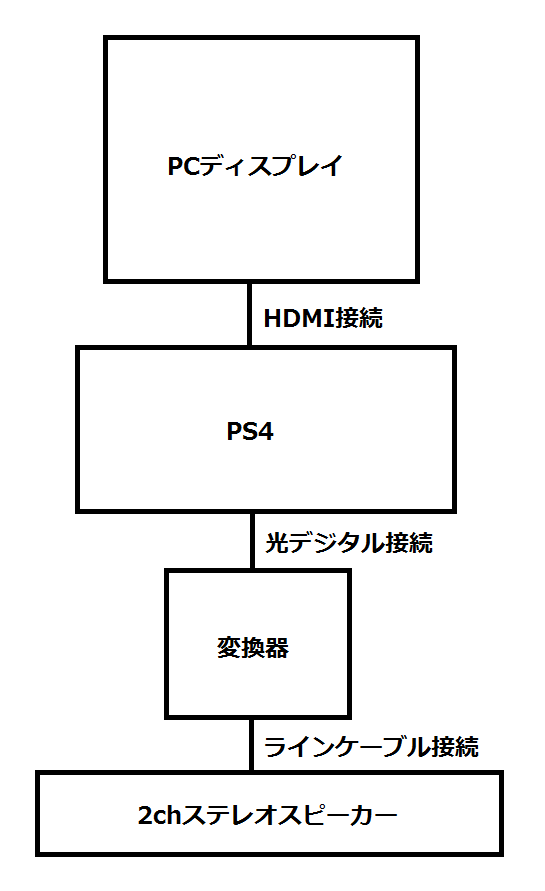今のPS4とスピーカーの構成図