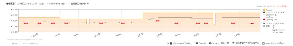 Keepa 欲しい商品のページに行くと下の方にグラフが表示される