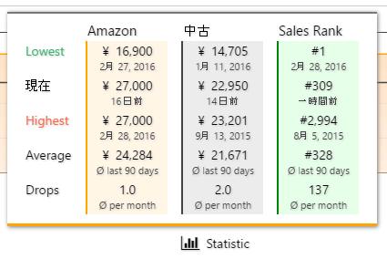 keepa 「Statistic」 最安値・最高値・平均価格・ひと月当たりの平均変動回数を確認できる。