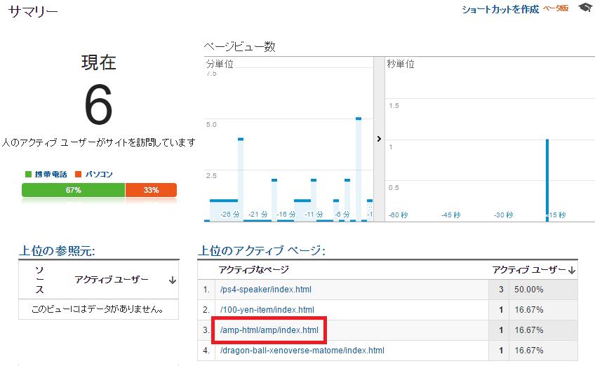 「Google Analytics」で「AMP」ページのアクセスを確認