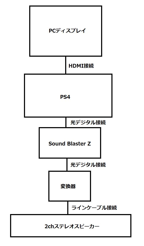 「Sound Blaster Z」経由でのPS4とスピーカーとの接続図
