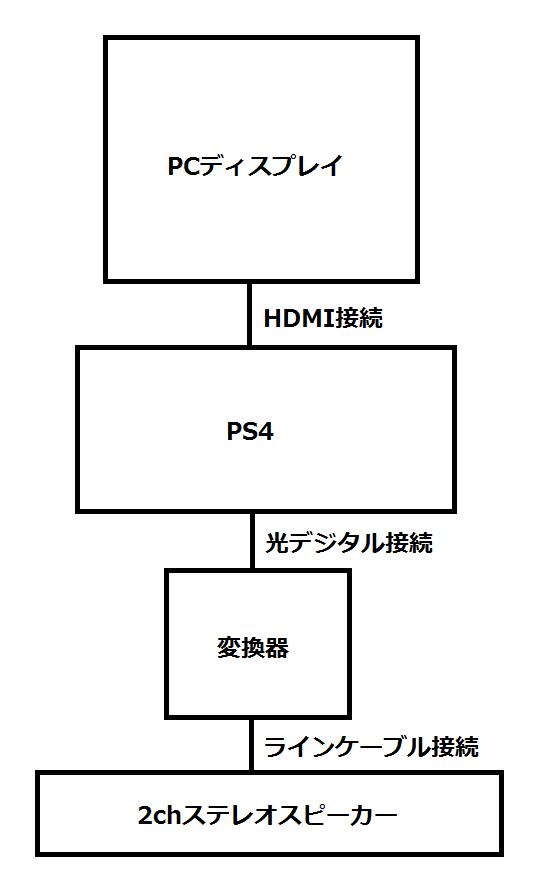 以前のPS4とスピーカーの構成図