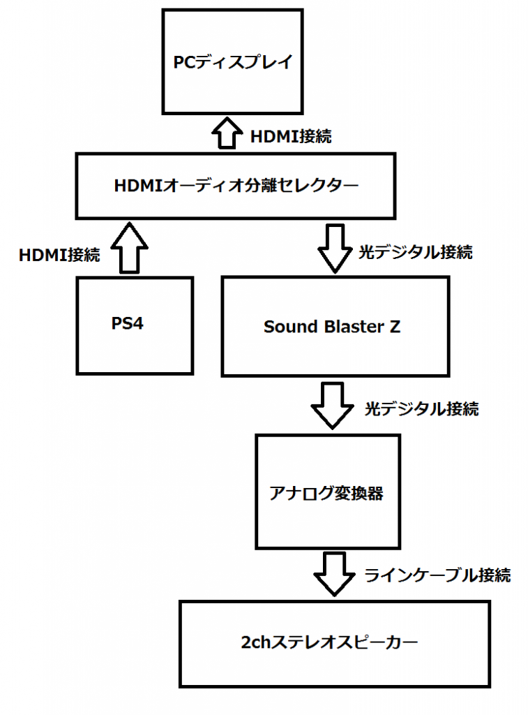 Tendak 4K x 2K HDMI PS4との接続