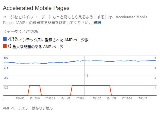 AMP バリデートの結果
