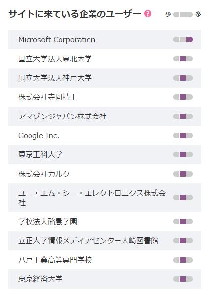 Juicer サイトに来ている企業のユーザー